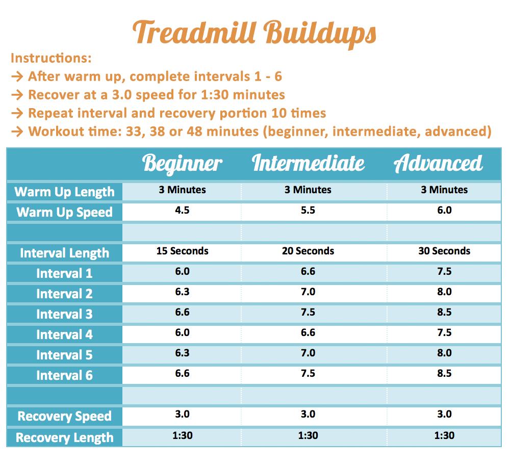 Wednesday Workout: Treadmill Buildups