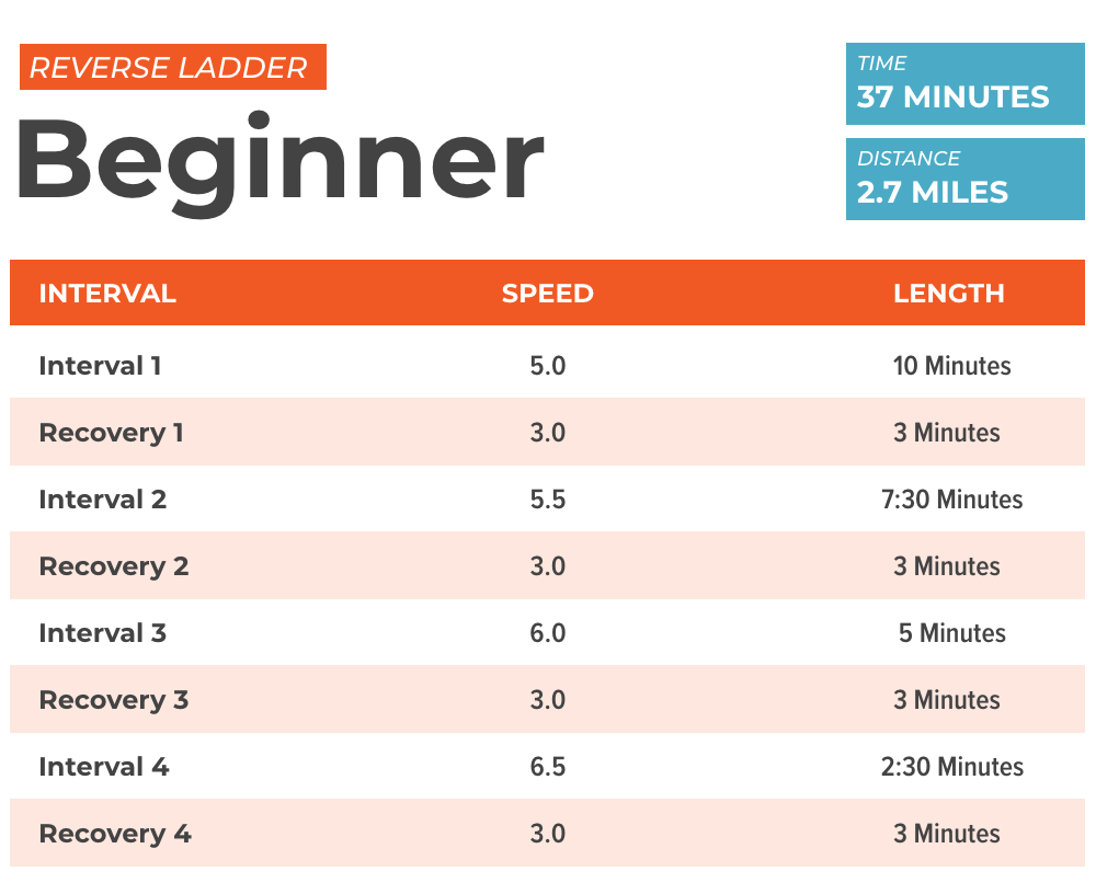 Wednesday Workout: Reverse Ladder